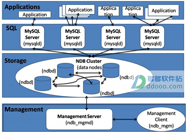 mysql集群(mysql cluster) v7.4.5官方最新版