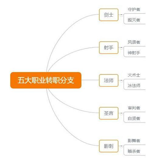 云上城之歌先行服 v2.3安卓版插图(8)