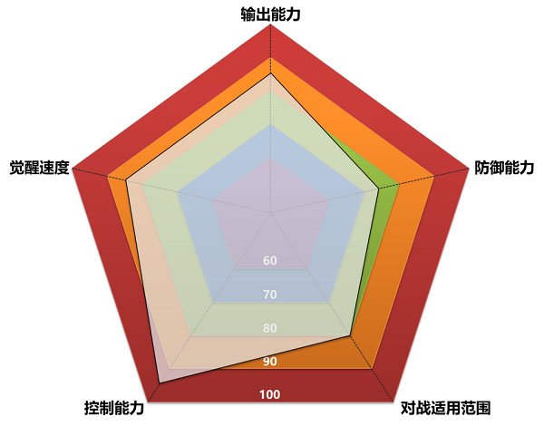 圣斗士星矢重生日服 v4.6.0安卓版插图(3)