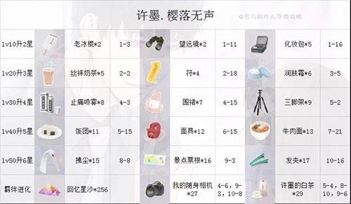 恋与制作人vivo版 v1.13.0928安卓版插图(5)