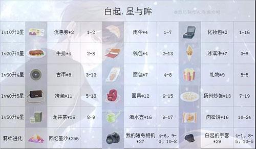 恋与制作人vivo版 v1.13.0928安卓版插图(6)