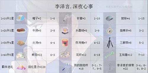 恋与制作人vivo版 v1.13.0928安卓版插图(8)