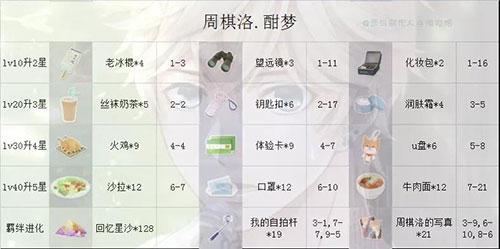 恋与制作人vivo版 v1.13.0928安卓版插图(9)