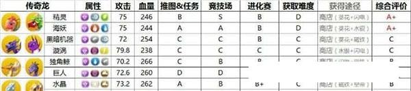 萌龙大乱斗官方正版 v5.8.0安卓版插图(7)