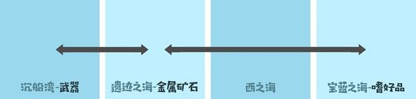 小小航海士外传正版 v1.3.3安卓版插图(2)
